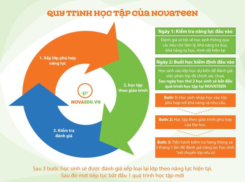 Mô hình đào tạo của Tổ hợp giáo dục Novateen dẫn đầu Việt Nam về tính hiện đại