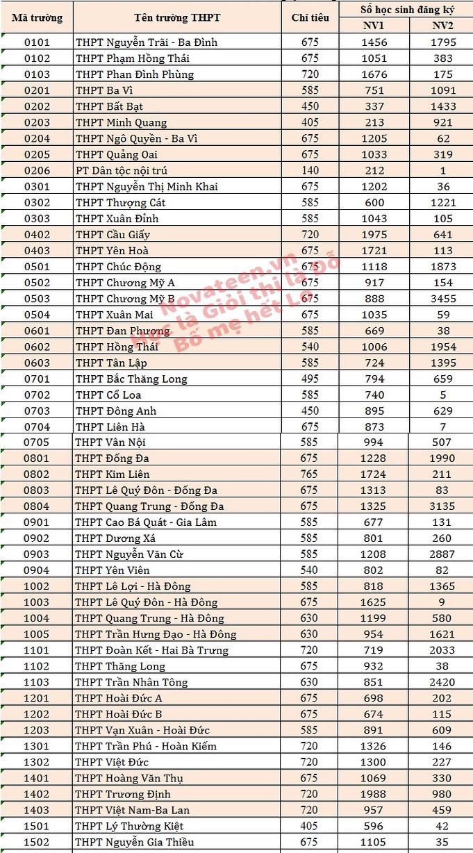 Số lượng thí sinh đăng ký và chỉ tiêu tuyển sinh các trường THPT ở Hà Nội năm 2018