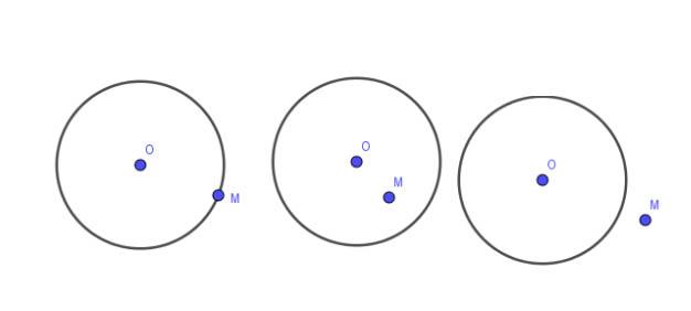 Qua ba điểm không thẳng hàng, bao giờ cũng vẽ được một và chỉ một đường tròn.