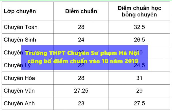 Trường THPT Chuyên Sư phạm Hà Nội công bố điểm chuẩn vào lớp 10