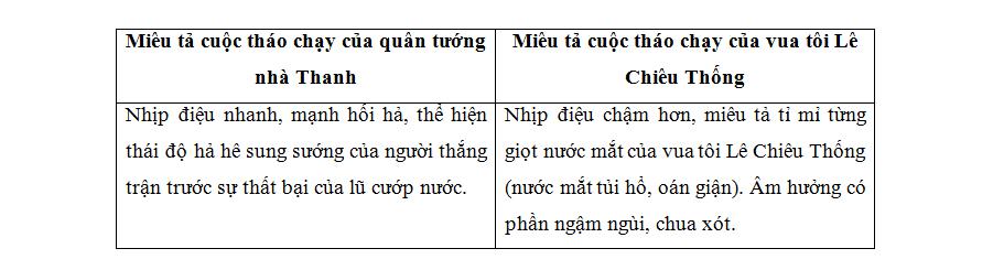 miêu tả cuộc tháo chạy của quân tướng nhà Thanh