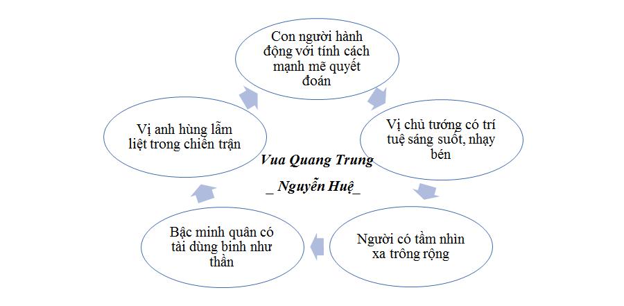 Vua Quang Trung - Nguyễn Huệ